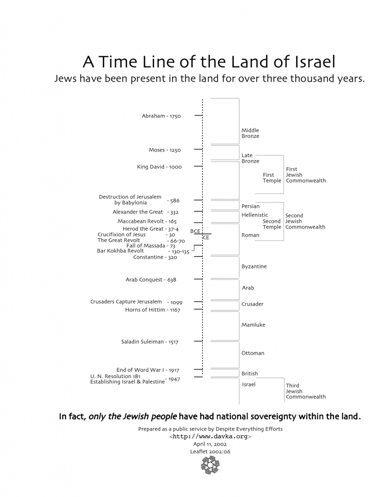 a timeline of the land of israel